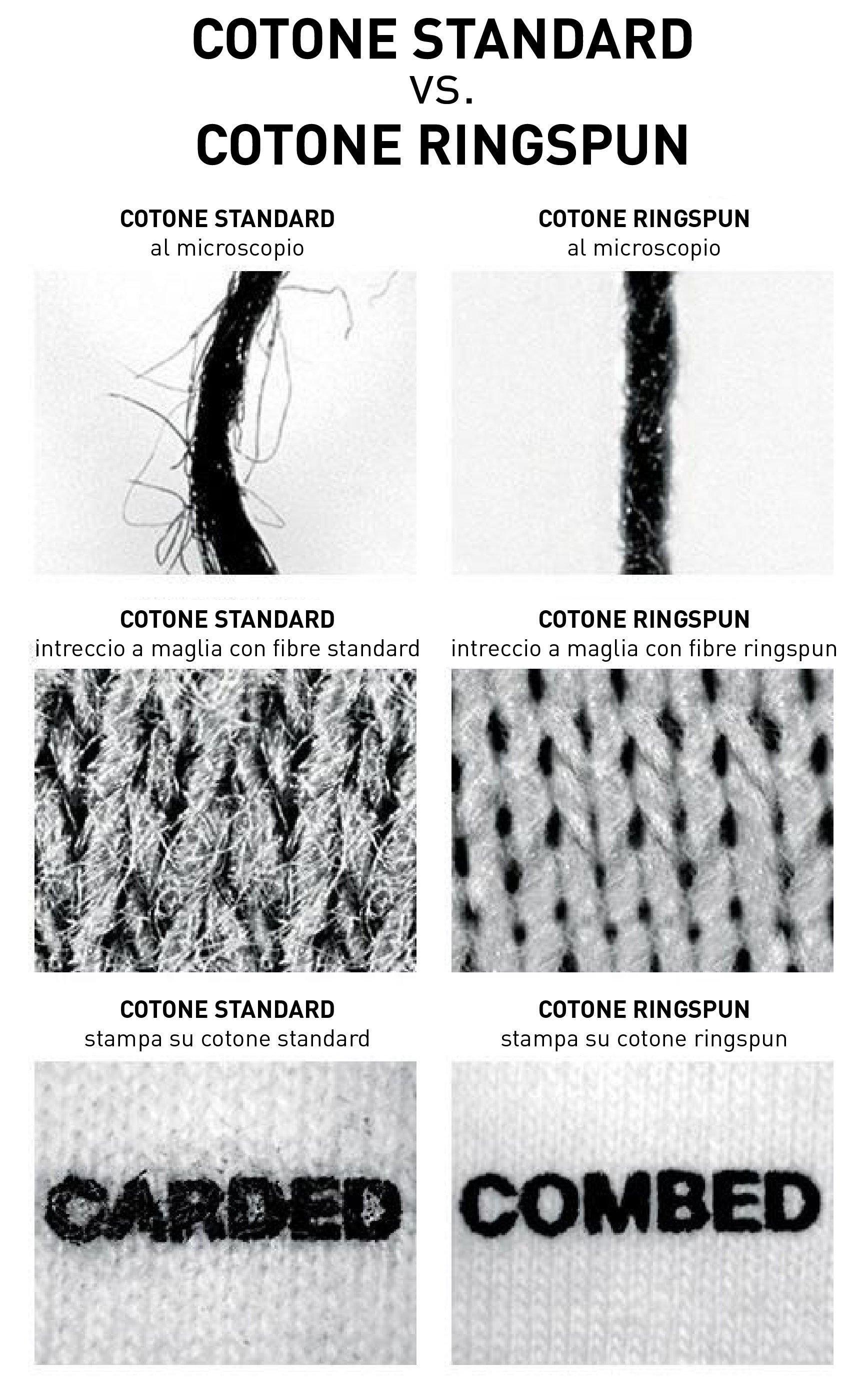 differenze cotone standard dal cotone ringspun